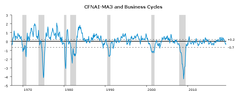 A graph showing periods of U.S. economic expansion and the business cycle as they relate to recessions from 1970's to 2019.