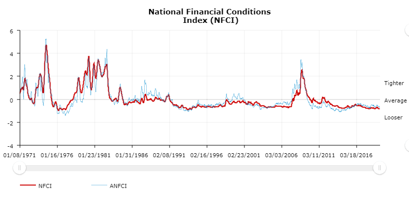 A graph showing financial conditions from 1971 to 2019 as they relate to federal reserve policy tightness.