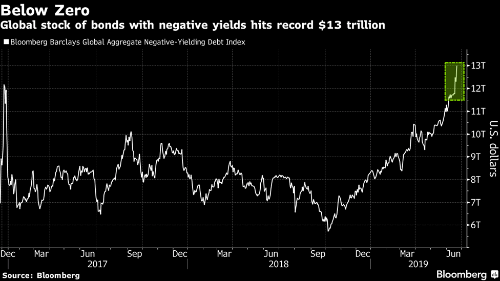 A bloomberg graph showing a new all time record $13 trillion in global bonds with negative yields in June 2019.