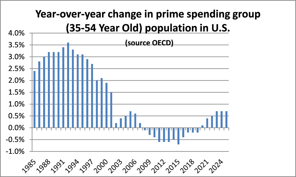 A column graph showing year over year changes in prime spending group defined as 35-54 year olds as a percentage of the U.S. population from 1985 to 2024 (projected).
