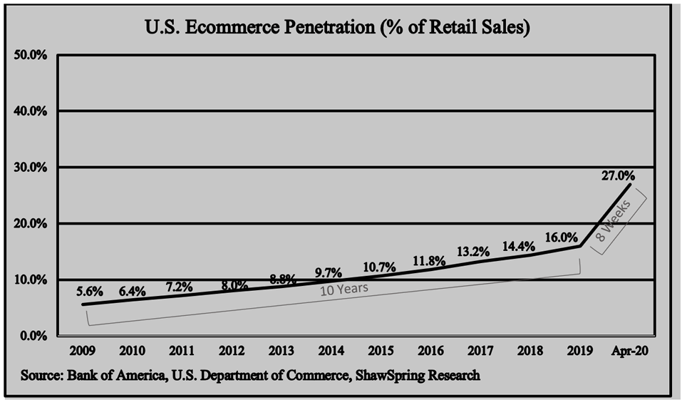 A line graph showing the rapid adoption of ecommerce during 2020 compared with the year over year change dating back to 2009.
