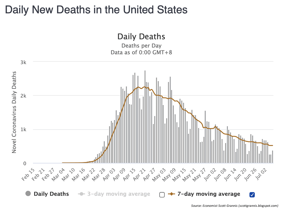 A chart showing the declining daily deaths from Covid-19 in the United States from February 15 through July 8 along with a downward sloping seven day moving average.