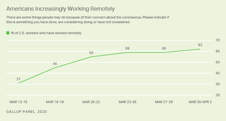 A line graph showing the doubling of the percentage of Americans who have worked remotely during 2020 beginning March 13, 2020 at 31% through April 2, 2020 at 62%.