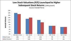 When stocks are cheap subsequent returns are highest