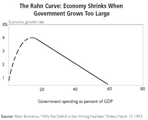 Increased government economic interaction equals slower economic growth