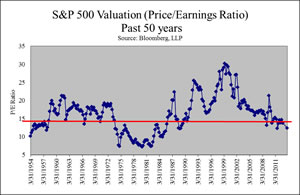Low expectations are already reflected in market valuations
