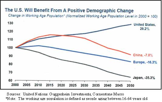 Chart 3: U.S. demographic trends are more favorable for growth than those existing in other nations–even China!