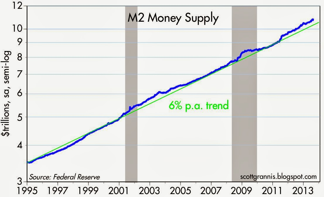 Chart 5: Domestic money growth doesn't look too worrisome