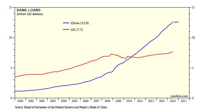 U.S. bank loans vs China bank loans, 2000 - 2014 in trillions of dollars