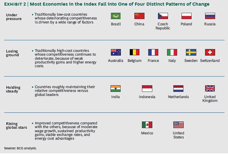 Global economies demonstrating specific patterns of economic change