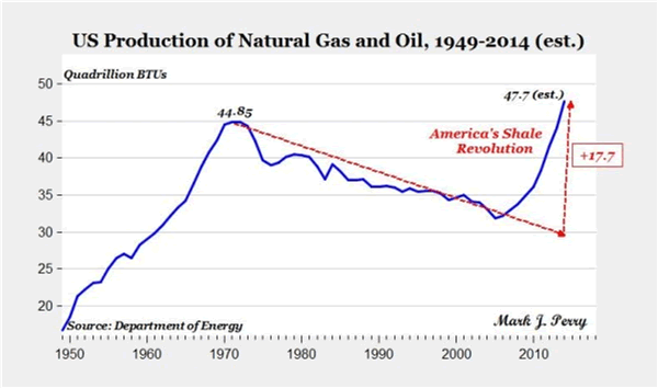 U.S. production of oil & natural gas 1949 - 2014
