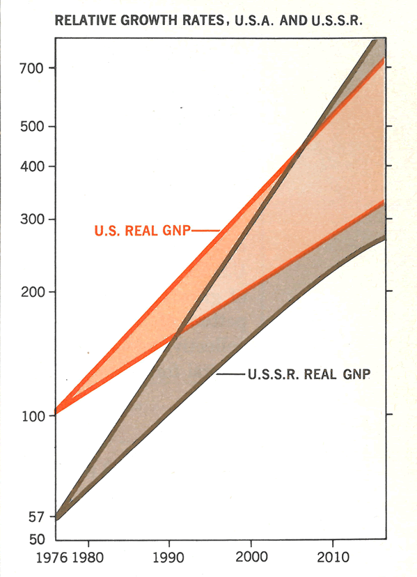 Relative growth rates of U.S. & USSR projected into 21st Century by economist Paul Samuelson