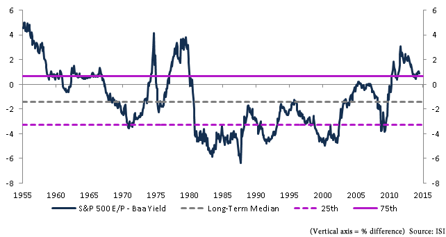 S&P 500 EPS vs. Baa bond yields 1955 - 2014