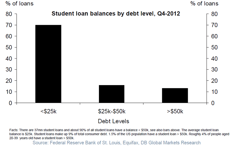 Student loan debt balances in U.S. 2012