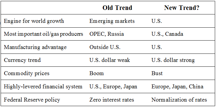 Table1: Old economic trends vs. new economic trends