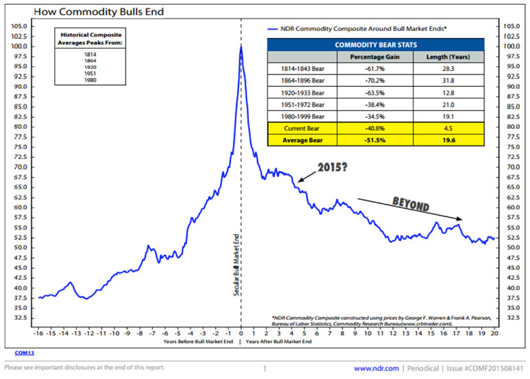 Historical and projected commodity bull and bear market pricing actions