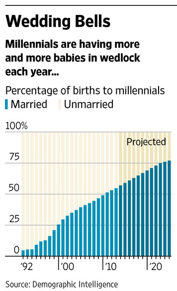 Percentage of births to U.S. millenials 1992-2025 (projected)