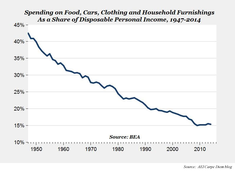 Spending on food, clothing, cars, household furnishings as share of disposable personal income 1947-2014