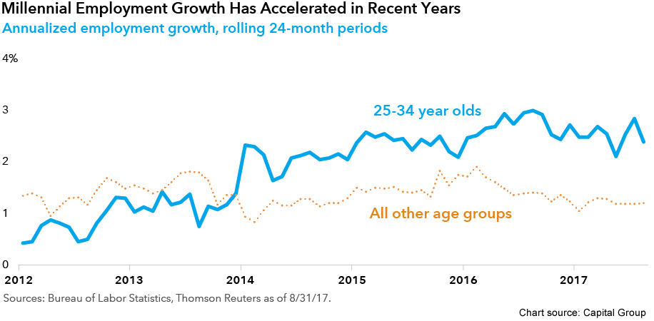 A line graph comparing employment growth for 25-34 year olds to all other age groups from 2012 through 2017
