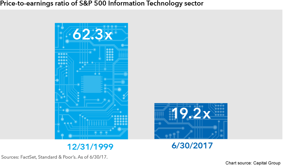 A column graph comparing pe ratios of S&P 500 IT companies from 12/31/1999 to those from 6/30/2017