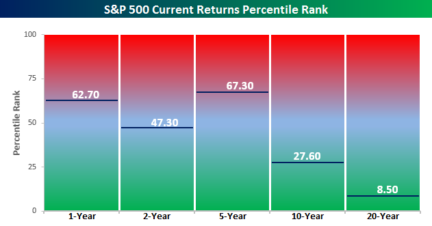 A chart comparing historical S&P 500 returns over various timeframes with current S&P 500 returns
