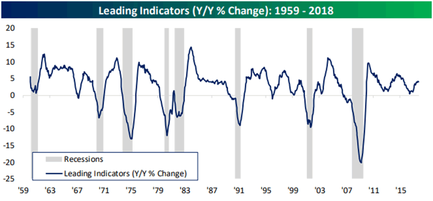 Year over year percentage change in leading indicators from 1959-2018