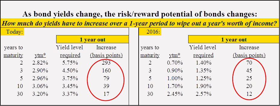 table demonstrating the change in risk and reward of holding bonds during periods of rising interest rates