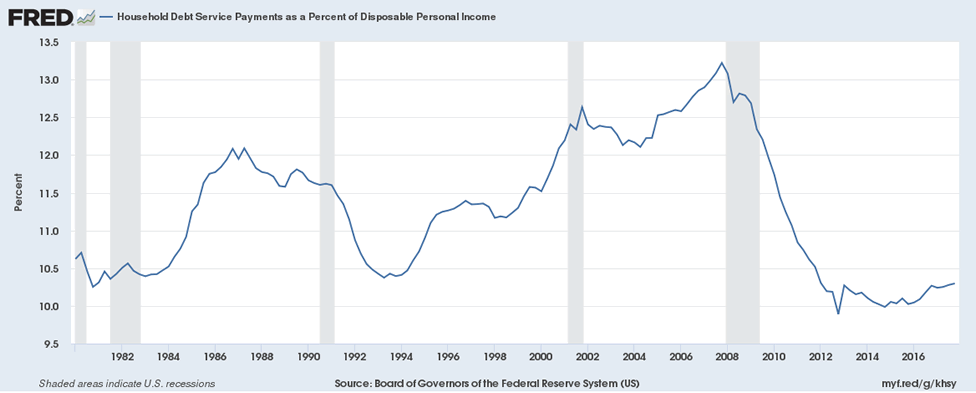 US household debt service payments as a percent of disposable personal income from 1980 through 2017
