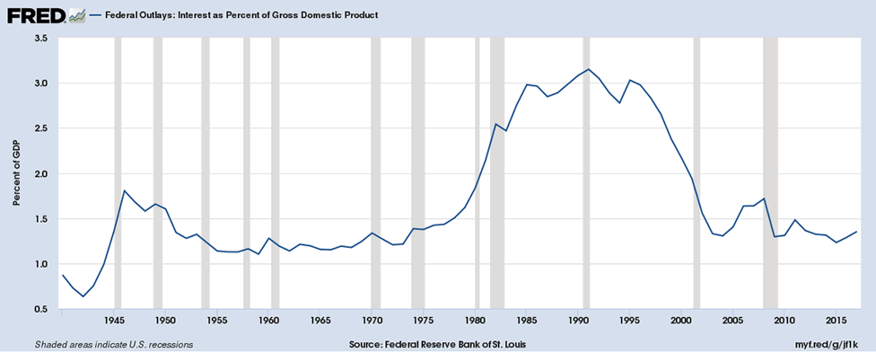 US federal debt service payments as a percent of GDP from 1980 through 2017