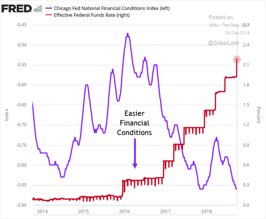 Chicago Federal Reserve National Financial Conditions Index vs Effect Fed Funds Rate from 2014 to October 2018