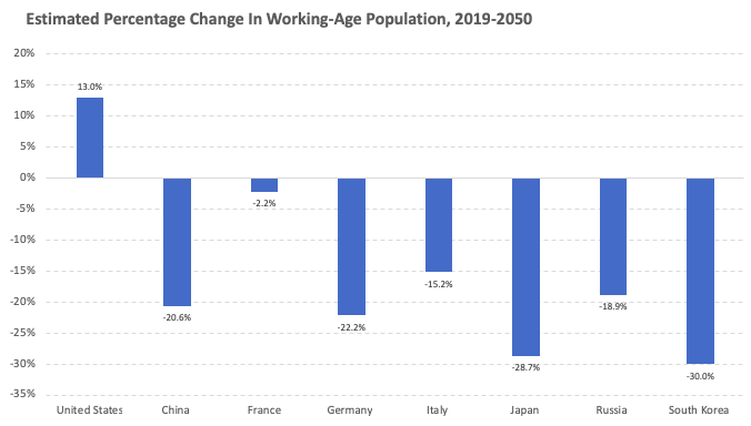 A column chart titled estimated percentage change in working age population 2019-2050 showing the United States having the only positive plot among all major economies.