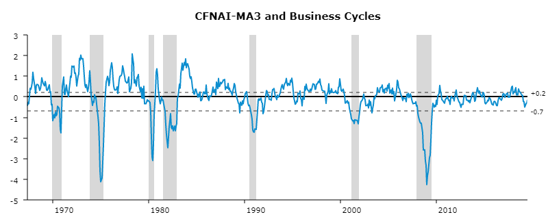 A CFNAI-M3 line chart showing value changes as they relate to recessions from the mid-1960s to 2019.