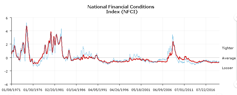 A line chart showing value changes of the National Financial Conditions Index from 1970 to 2019as they relate to recessions from 1971 to 2019.
