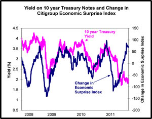 No margin of safety in Treasuries
