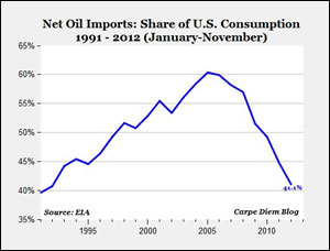 The energy situation is being altered - the chart does not even reflect burgeoning natural gas production!