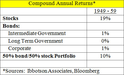 Table: The 1950s investment experience
