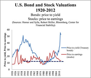 Stocks valued like the late 1940s while bonds are off the chart expensive
