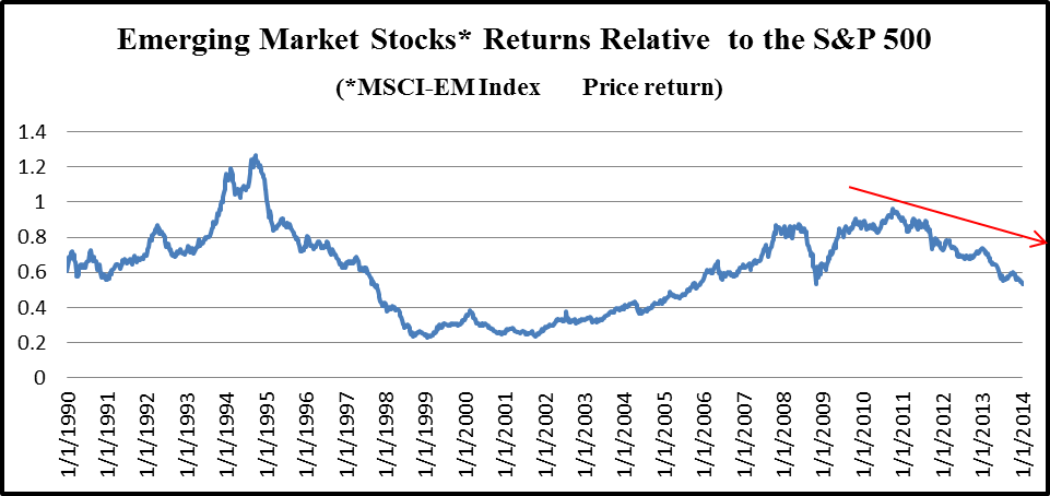 Chart 2: Emerging Markets Returns vs S&P 500 1990- 2013