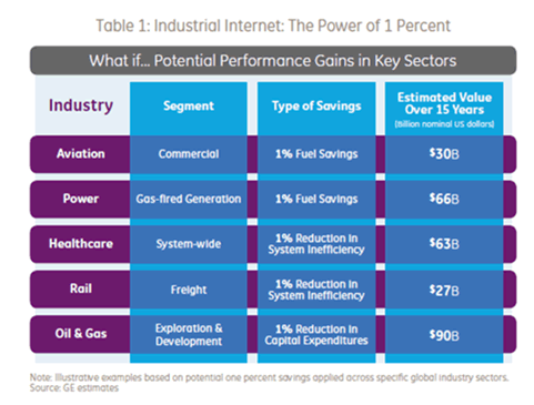 Table: Impact of 1 percent efficiency gain in common industrial sectors