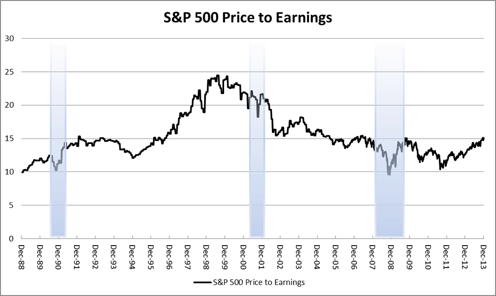 Chart 3: S&P 500 Price to Earnings 1988-2013