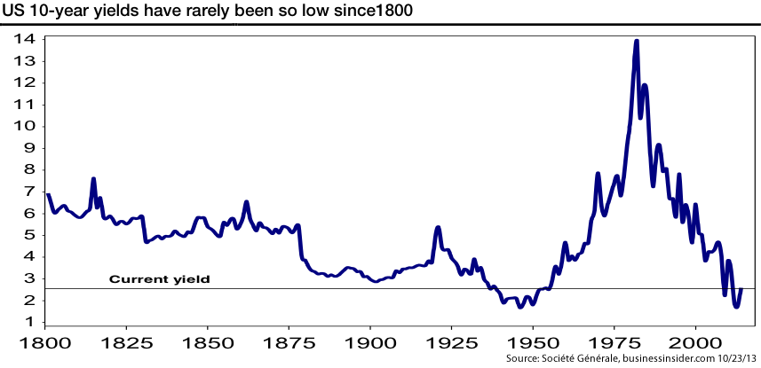 Chart 5: U.S. 10-year Treasury Yields 1800-2013