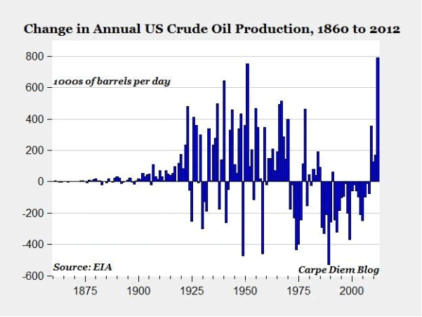 Change in Annual U.S. Crude Production 1860-2012