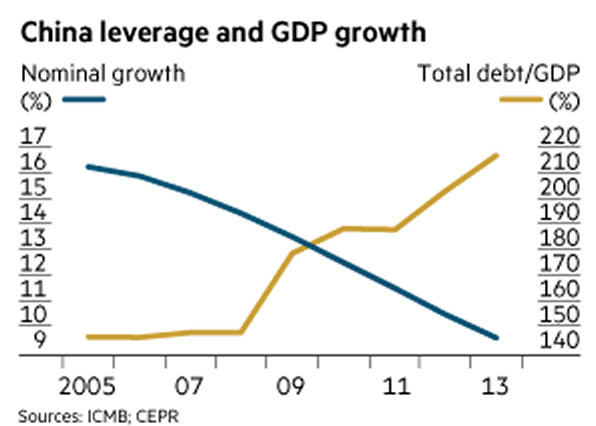 China leverage and GDP growth