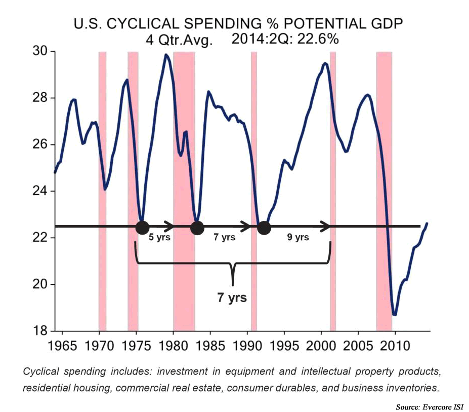 U.S. cyclical spending percentage potential GDP