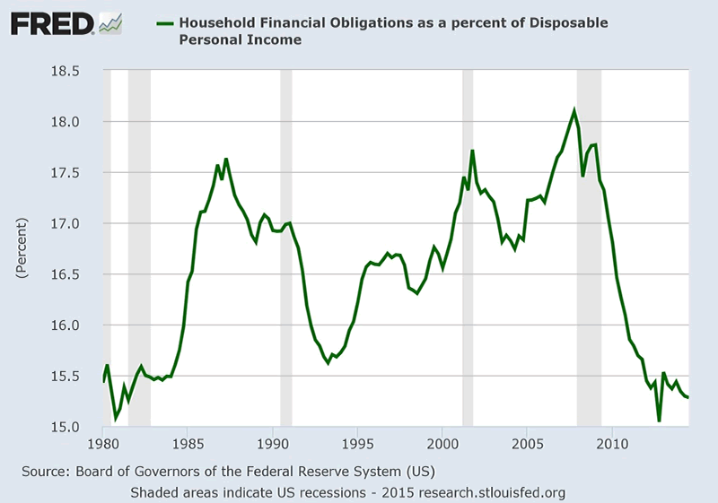 U.S. Household financial obligations as a percent of disposable personal income