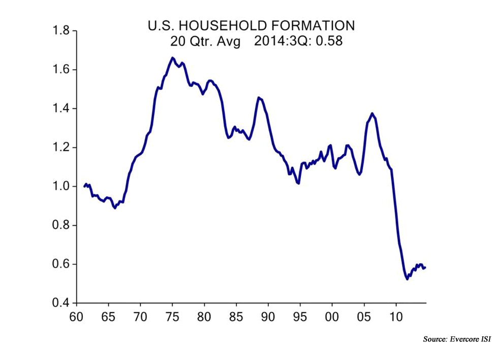 U.S. household formation 2014