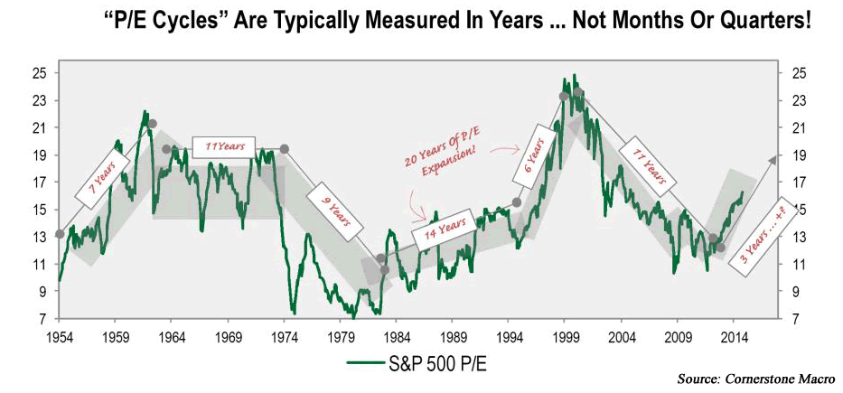 S&P 500 P/E cycles measured in years from 1954 to 2014