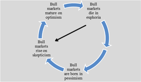 John Templeton's Bull Market Clock graphic showing the nature of stock market runs based on investor optimism and pessimism.