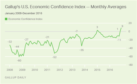A Chart of Gallup's Economic Confidence Index from January 2008 through December 2016 showing a marked increase in confidence