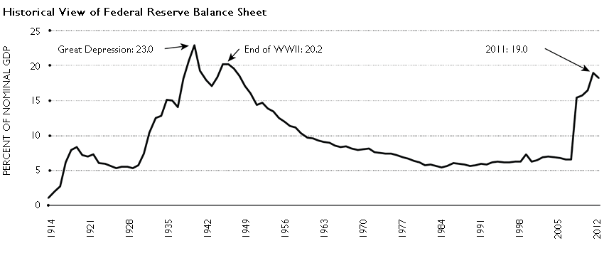 A line graph showing the historical view of the Federal Reserve balance sheet from 1914 through 2012